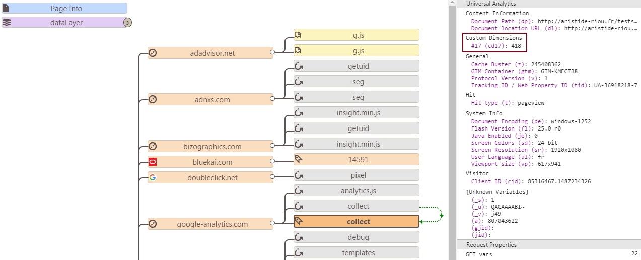 Vérification de la bonne utilisation d'une variable GTM pour surcharger un tag de page GA avec une custom dimension