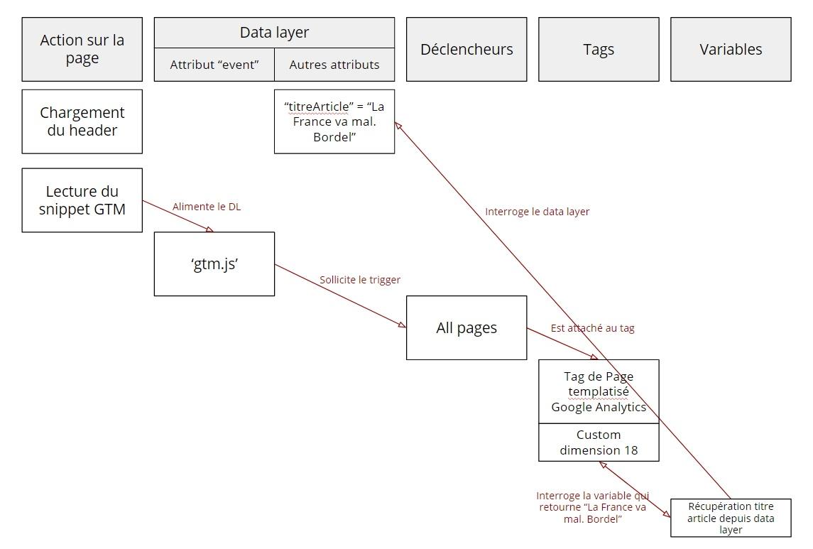 Schéma récapitulatif déclenchement d'un tag Google Analytics avec deux variables