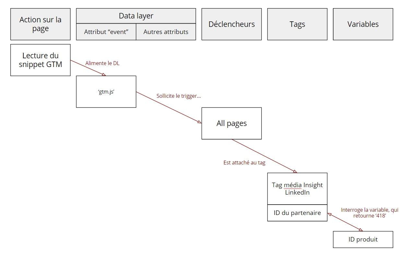 Racapitulatif du déclenchement du tag LinkedIn avec une variable