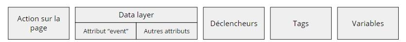Schéma récapitulatif des différents éléments constituant l'architecture de Google Tag Manager