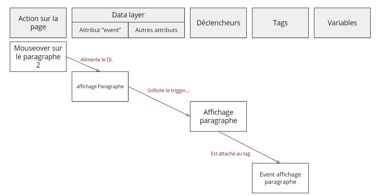 Résumé d'une séquence GTM pour un tag basé sur un event custom