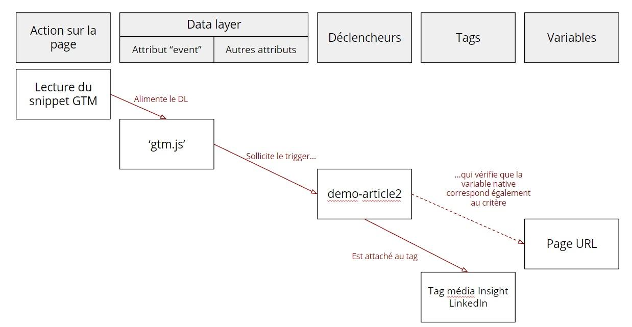 Résumé du déclenchement d'un tag GTM basé sur l'URL de la page