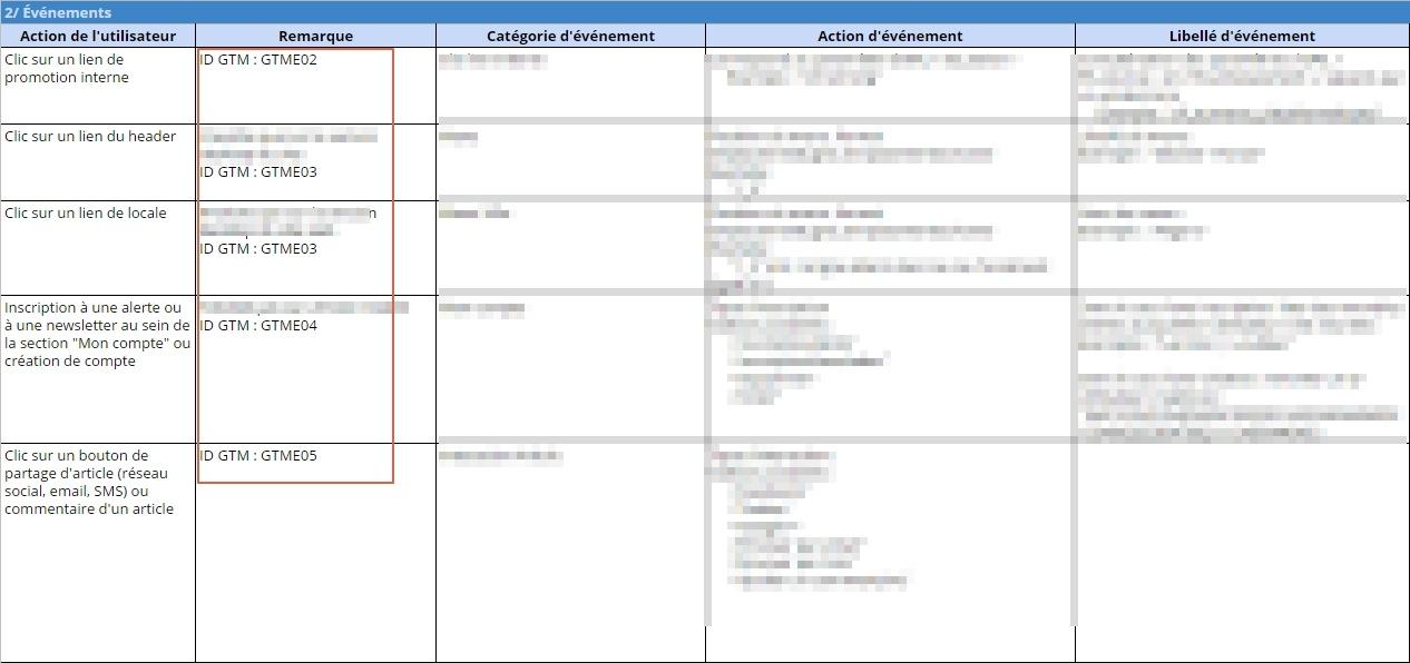 Utilisation des IDs GTM dans un plan de marquage